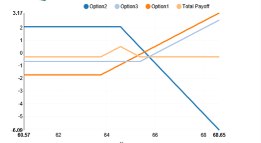 Option Strategies G Square Solutions
